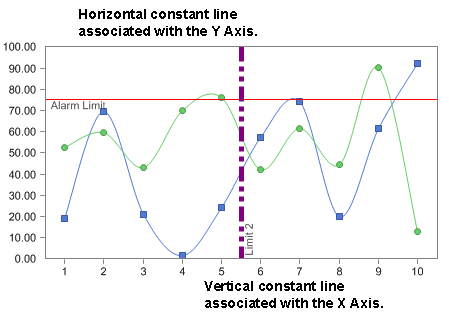 ConstantLine (Chart FX for Java 6 5 API Specification)