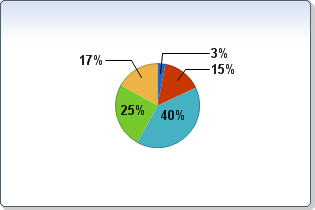 Pie Chart Fx 7 For Java Desktop Api Specification
