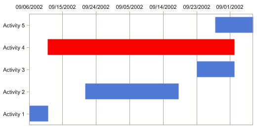 Chart FX Internet 6 2 - Gantt