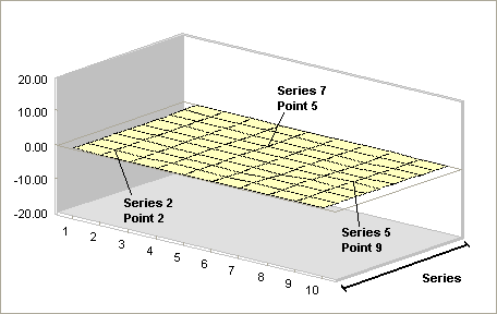 as depicted in the figure you must now locate which data points you want to change in order for the chart to start looking like a surface plot