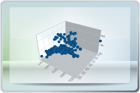 Chart FX for WPF - XYZ Charts (Surface and Scatter)Edit Article