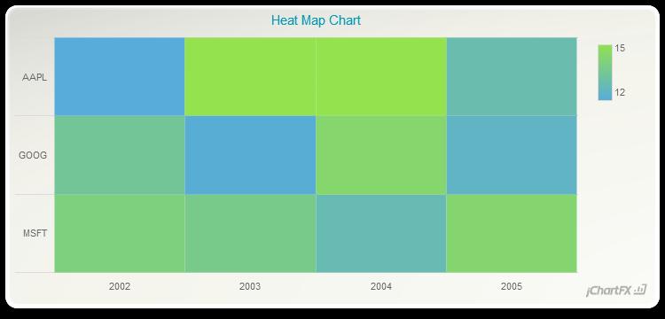 jchartfx - Heat Map ChartsEdit Article